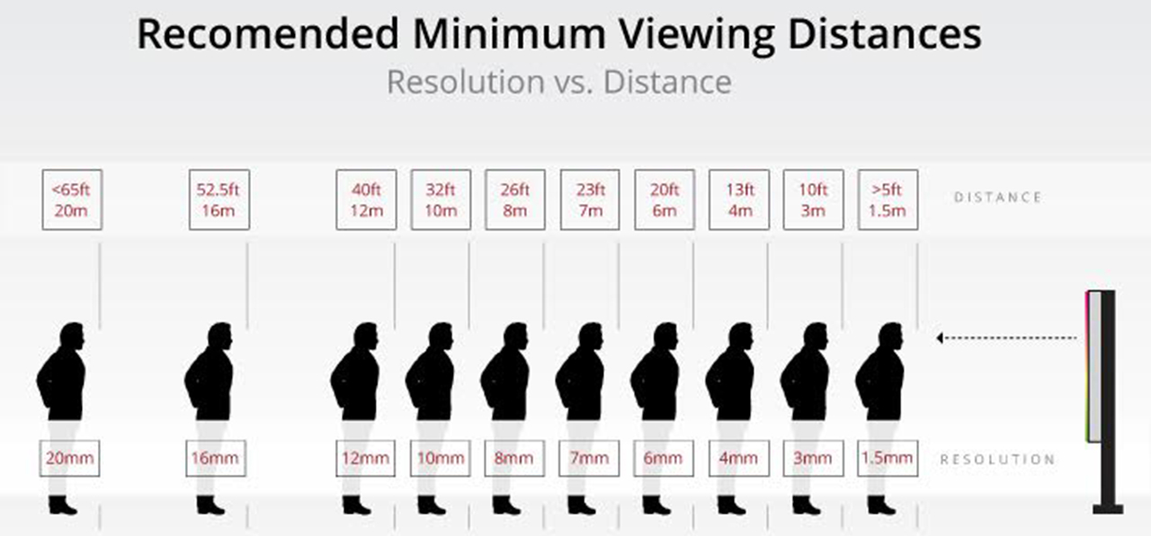 Learning Viewing distance